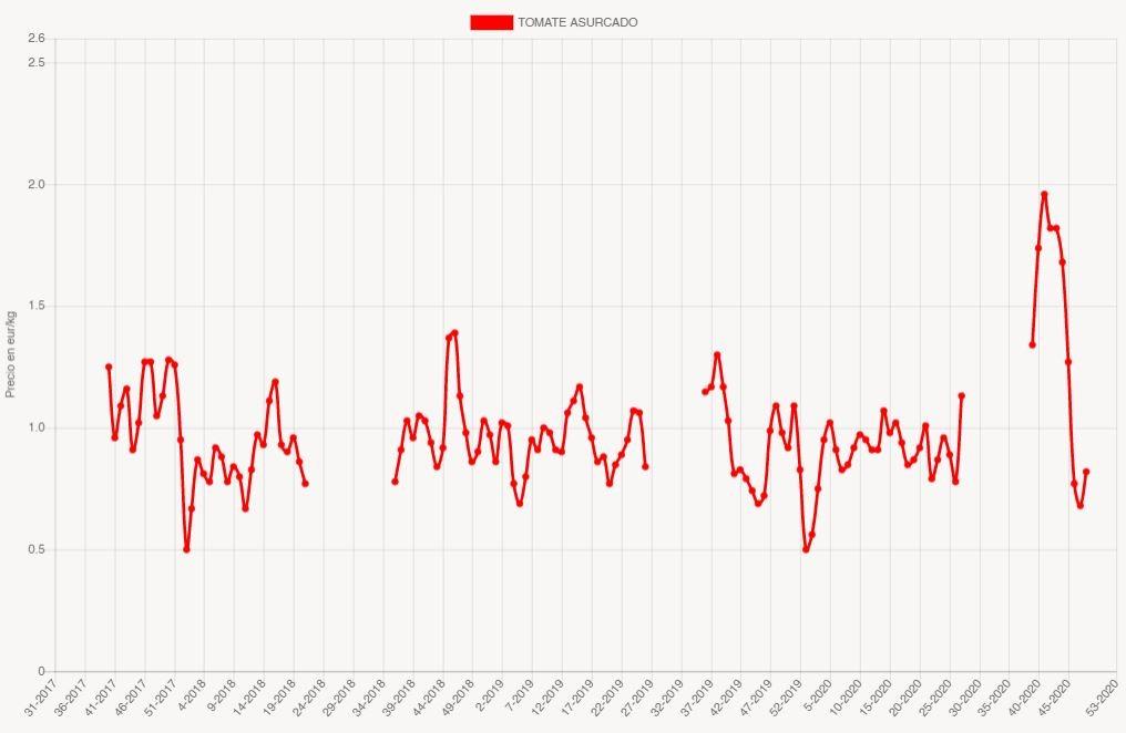 Grafico precios tomate asurcado