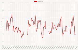 Grafico precios tomate liso