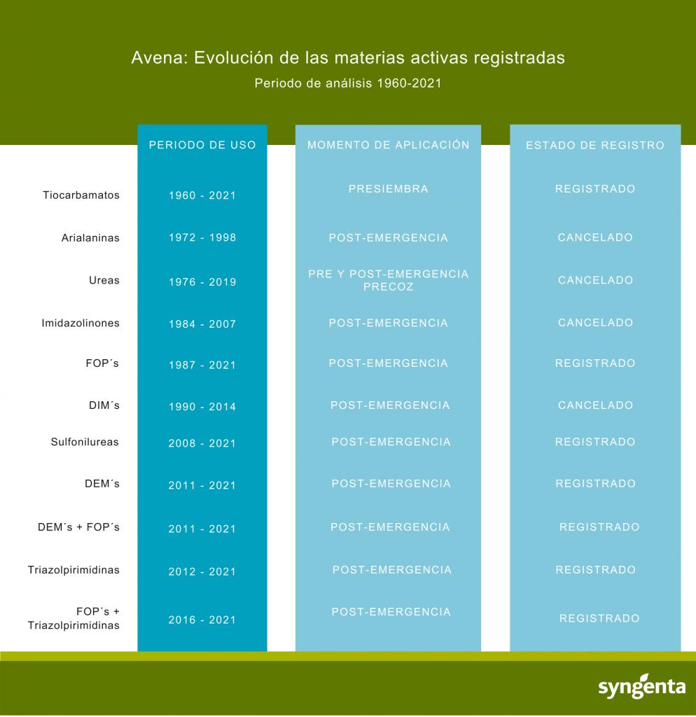 Avena_ Evolución de las materias activas registradas