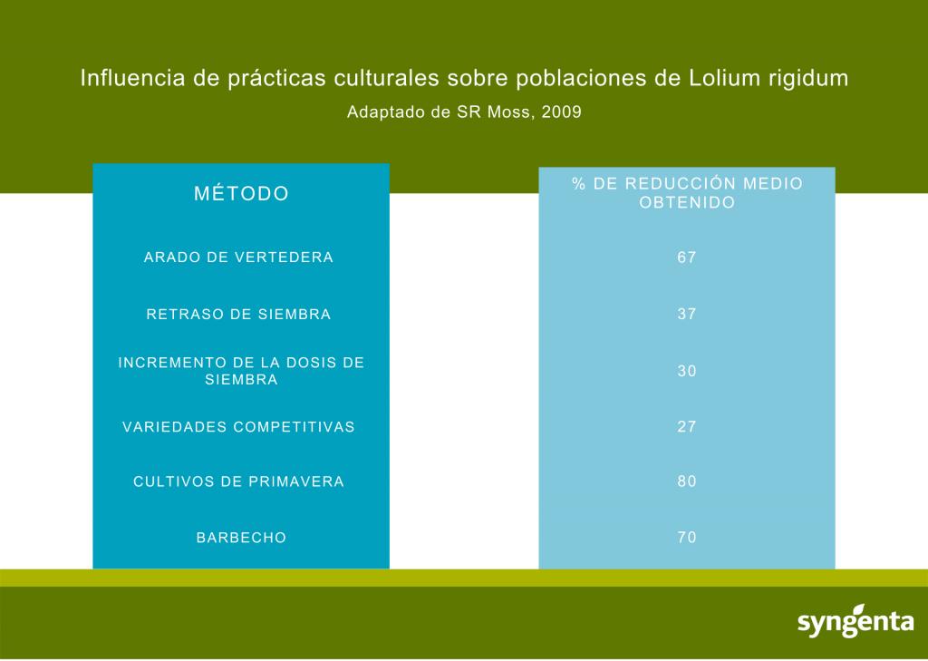 Influencia de prácticas culturales sobre poblaciones de Lolium rigidum